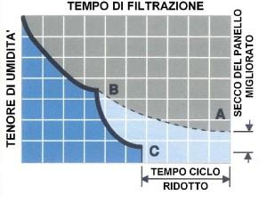 Tempo di filtrazione con piastra Membrana